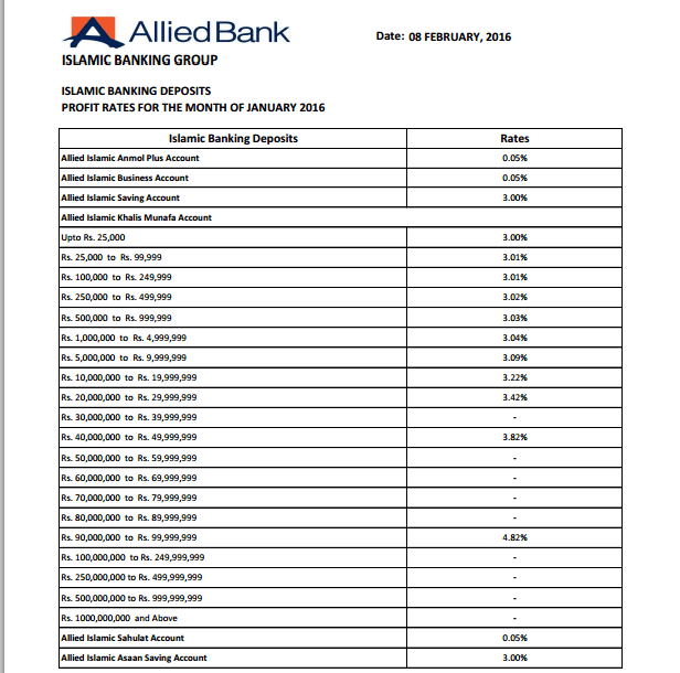 Allied Bank Profit Rate